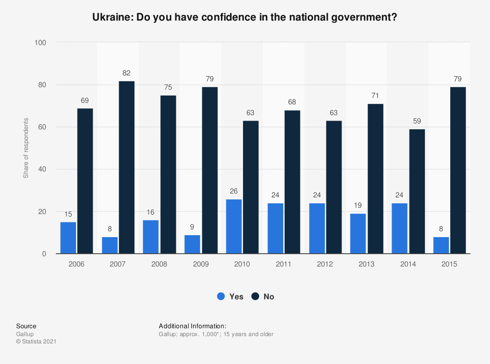 Statistic: Ukraine: Do you have confidence in the national government? | Statista