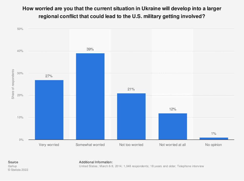 Statistic: How worried are you that the current situation in the Ukraine will develop into a larger regional conflict that could lead to the U.S. military getting involved? | Statista