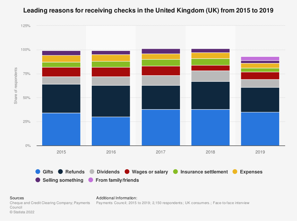 Statistic: Leading reasons for receiving checks in the United Kingdom (UK) from 2015 to 2019 | Statista
