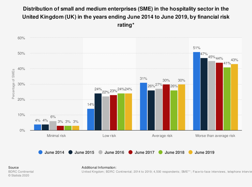 Statistic: Distribution of small and medium enterprises (SME) in the hospitality sector in the United Kingdom (UK) in the years ending June 2014 to June 2018, by financial risk rating* | Statista