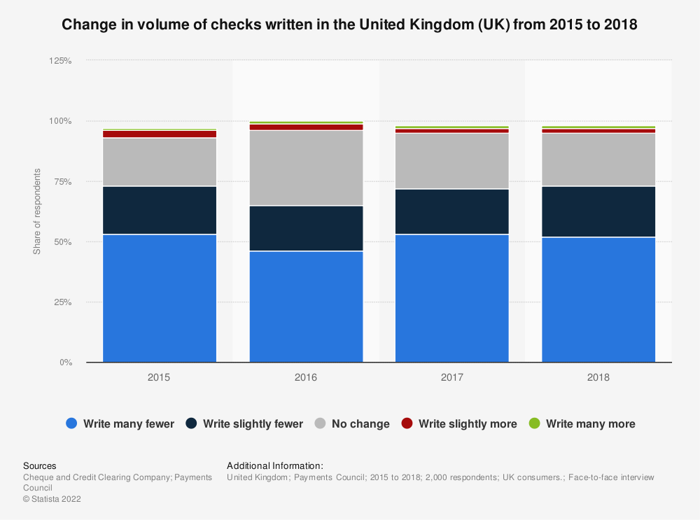 Statistic: Change in volume of checks written in the United Kingdom (UK) from 2015 to 2018 | Statista