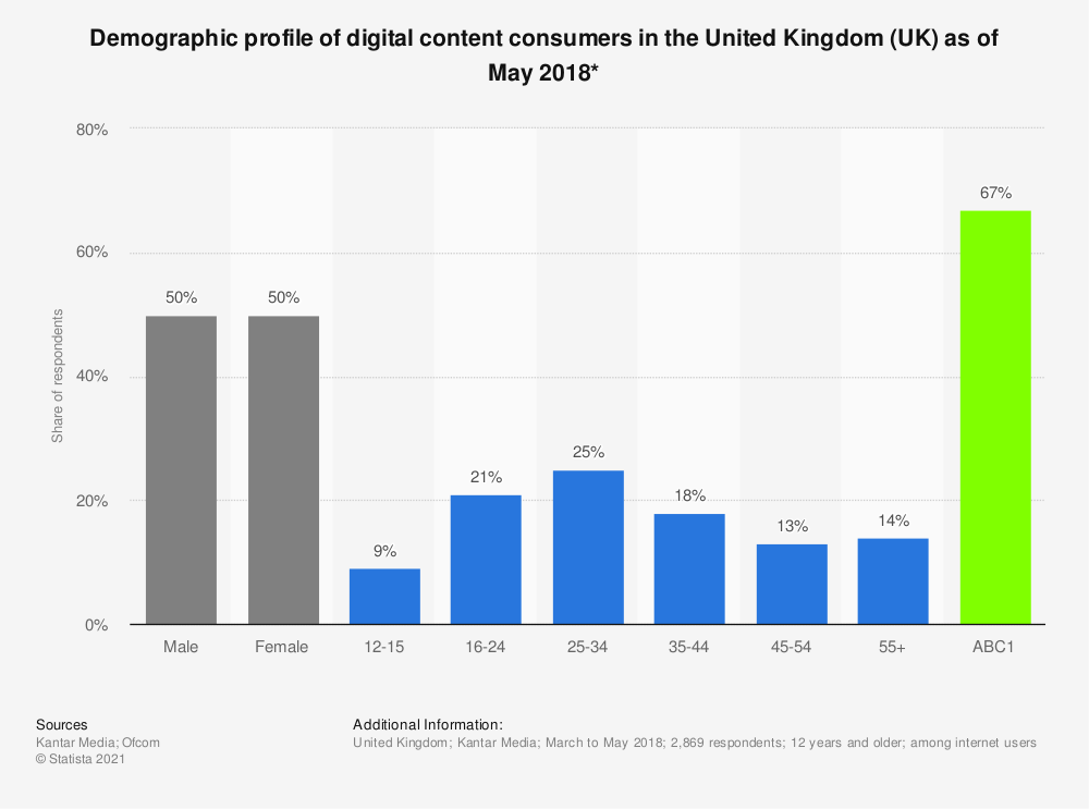 Statistic: Demographic profile of digital content consumers in the United Kingdom (UK) as of May 2018* | Statista