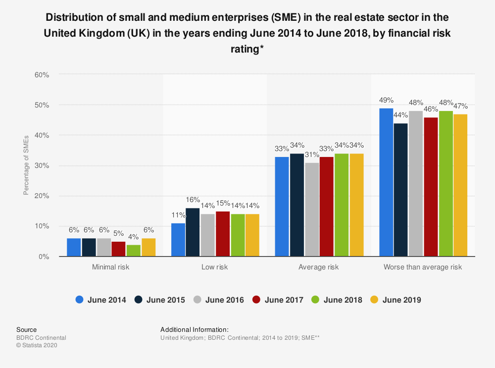Statistic: Distribution of small and medium enterprises (SME) in the real estate sector in the United Kingdom (UK) in the years ending June 2014 to June 2018, by financial risk rating* | Statista