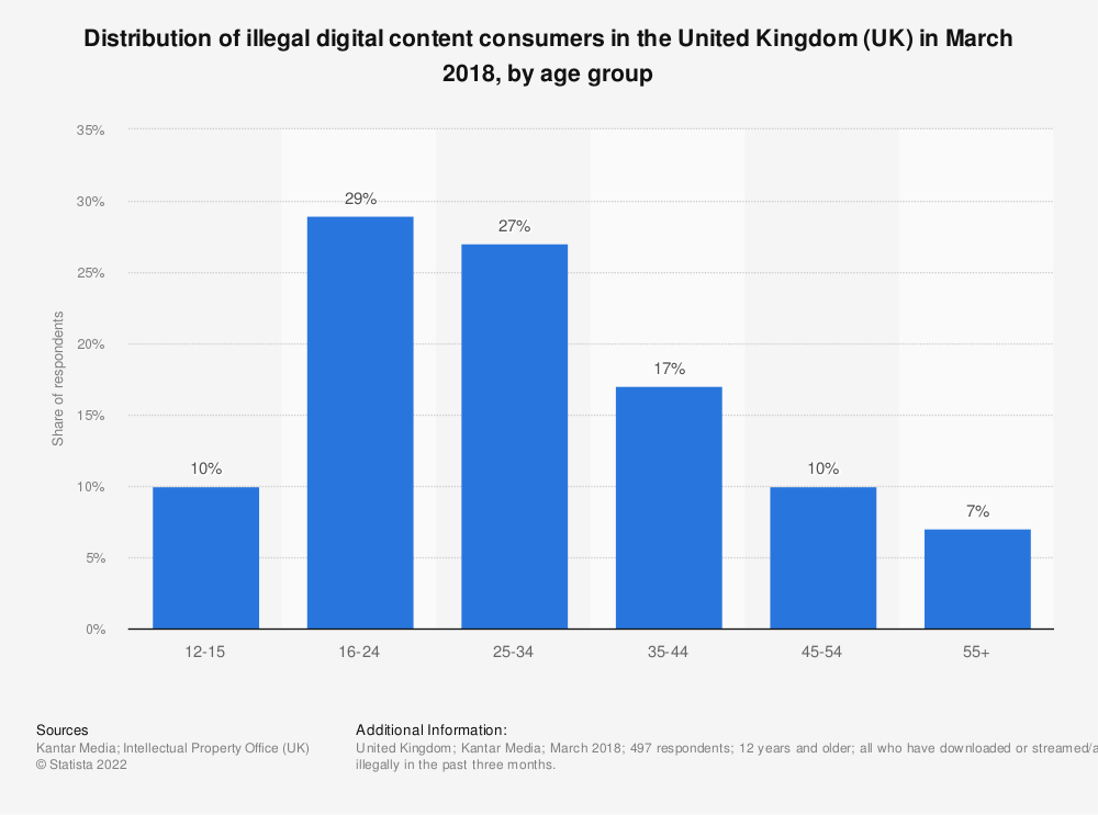 Statistic: Distribution of illegal digital content consumers in the United Kingdom (UK) in March 2018, by age group | Statista