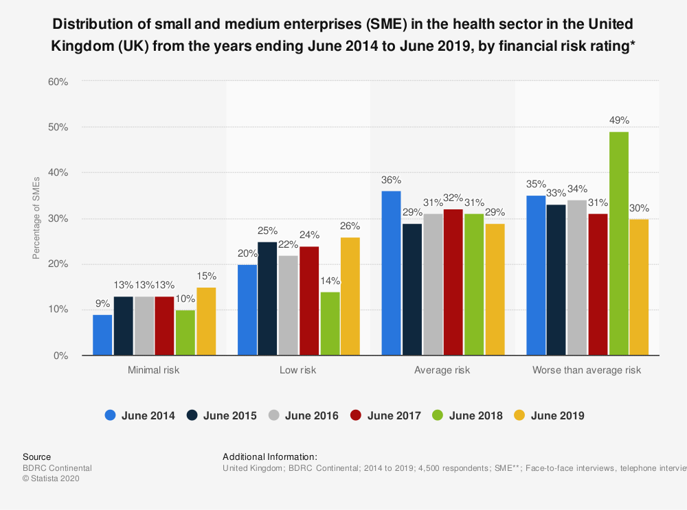 Statistic: Distribution of small and medium enterprises (SME) in the health sector in the United Kingdom (UK) from the years ending June 2014 to June 2019, by financial risk rating* | Statista