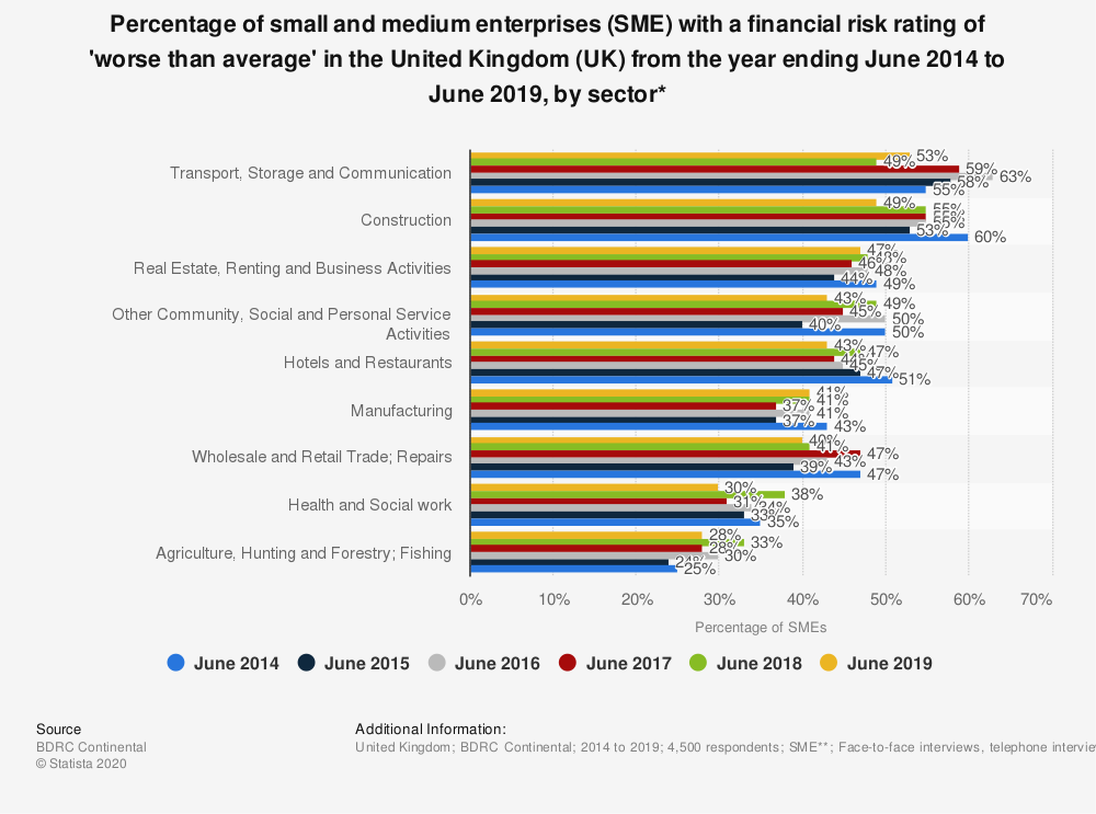 Statistic: Percentage of small and medium enterprises (SME) with a financial risk rating of 'worse than average' in the United Kingdom (UK) from the year ending June 2014 to June 2019, by sector* | Statista