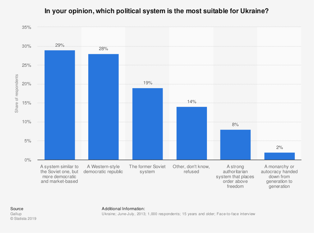 Statistic: In your opinion, which political system is the most suitable for Ukraine? | Statista