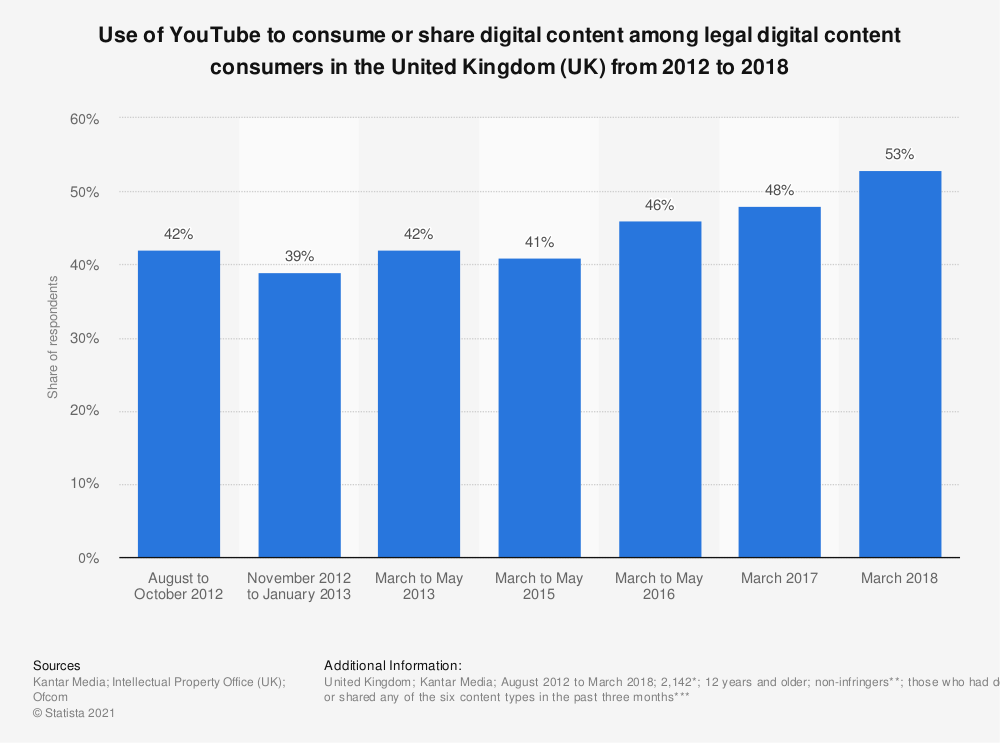 Statistic: Use of YouTube to consume or share digital content among legal digital content consumers in the United Kingdom (UK) from 2012 to 2018 | Statista