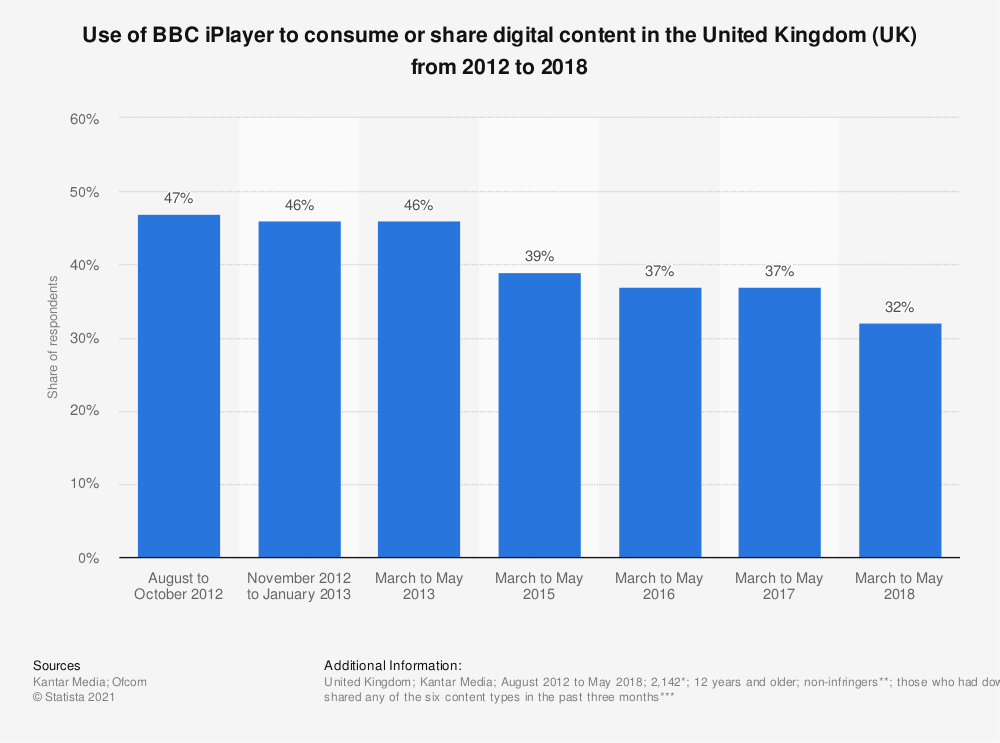 Statistic: Use of BBC iPlayer to consume or share digital content in the United Kingdom (UK) from 2012 to 2018 | Statista