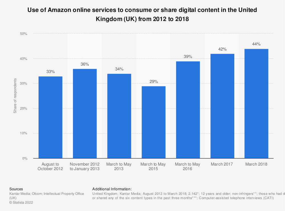 Statistic: Use of Amazon online services to consume or share digital content in the United Kingdom (UK) from 2012 to 2018 | Statista