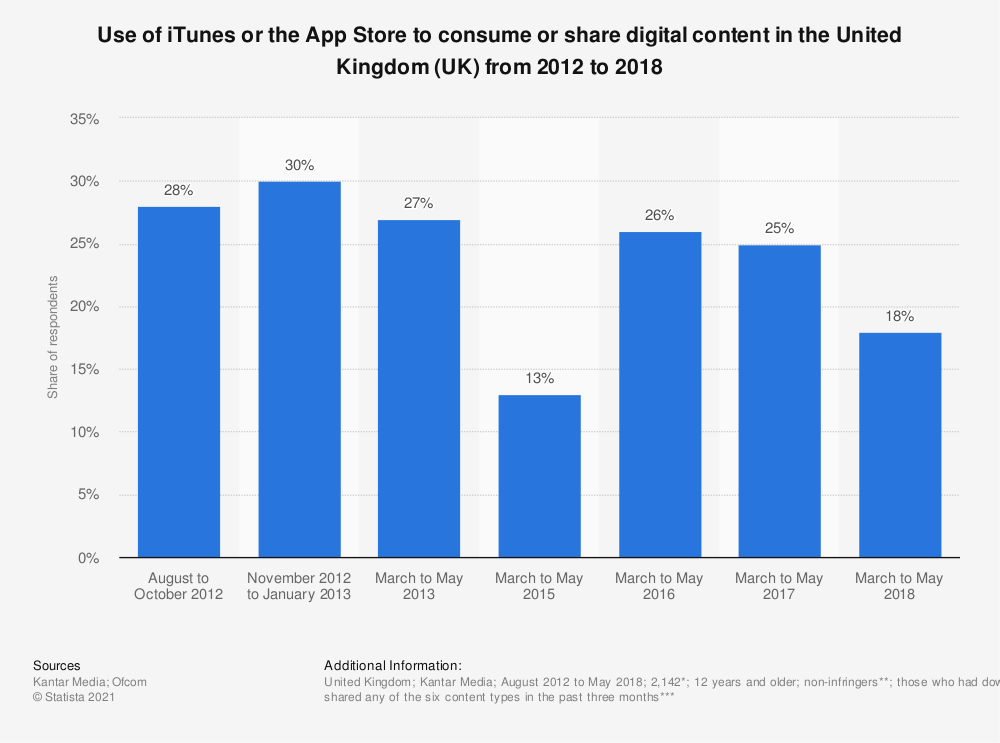 Statistic: Use of iTunes or the App Store to consume or share digital content in the United Kingdom (UK) from 2012 to 2018 | Statista