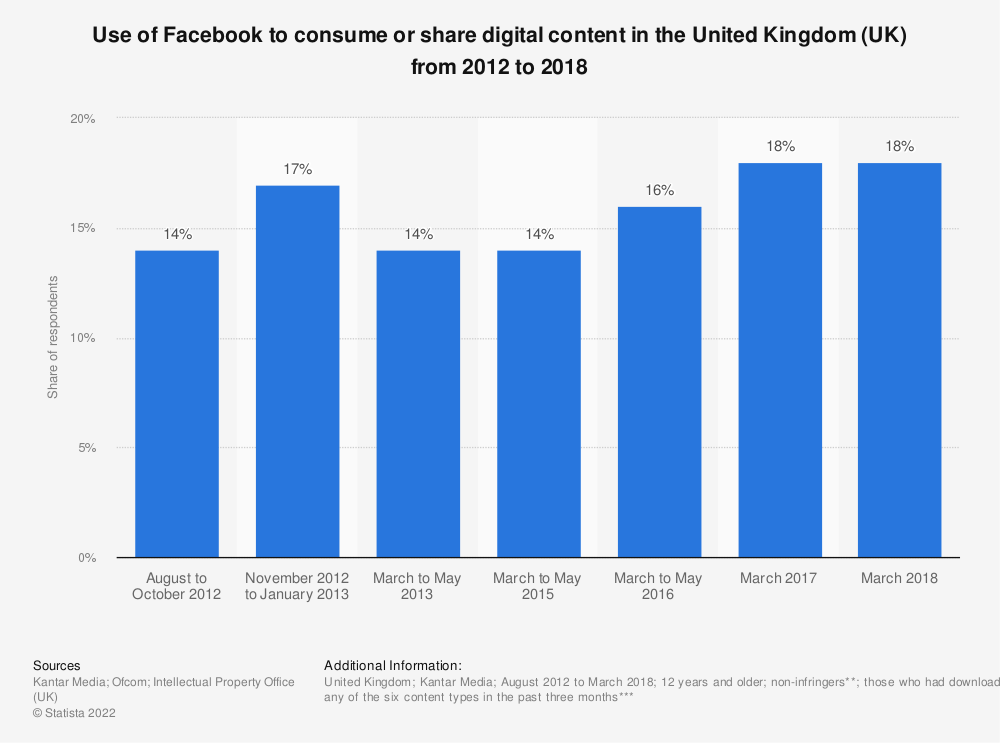 Statistic: Use of Facebook to consume or share digital content in the United Kingdom (UK) from 2012 to 2018 | Statista