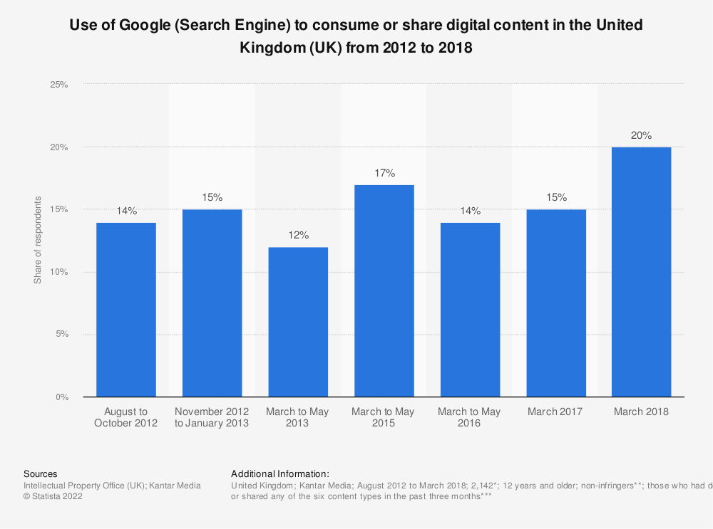 Statistic: Use of Google (Search Engine) to consume or share digital content in the United Kingdom (UK) from 2012 to 2018 | Statista