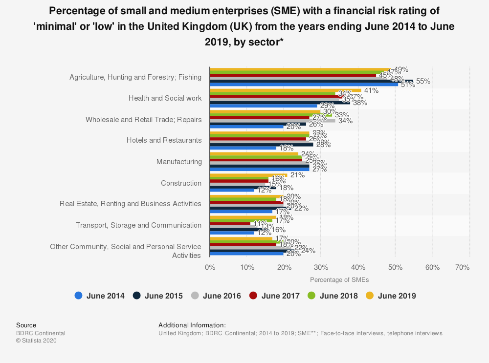 Statistic: Percentage of small and medium enterprises (SME) with a financial risk rating of 'minimal' or 'low' in the United Kingdom (UK) from the years ending June 2014 to June 2019, by sector* | Statista