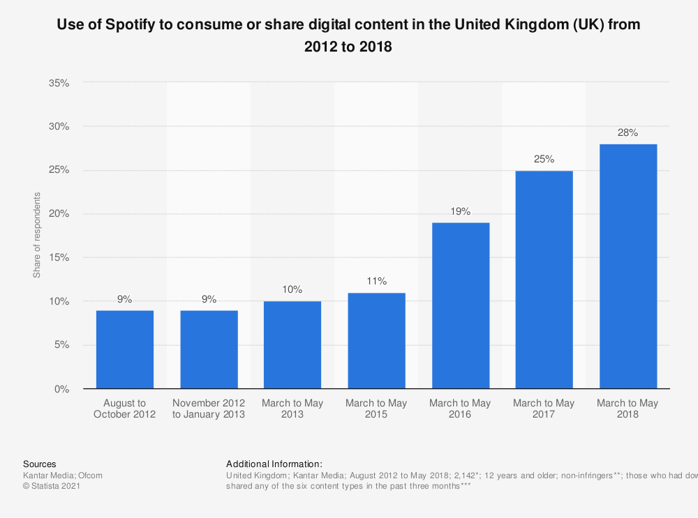 Statistic: Use of Spotify to consume or share digital content in the United Kingdom (UK) from 2012 to 2018 | Statista
