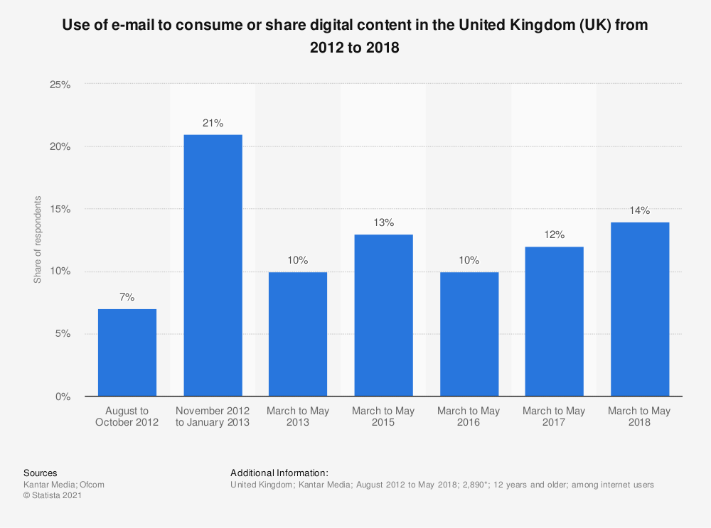 Statistic: Use of e-mail to consume or share digital content in the United Kingdom (UK) from 2012 to 2018 | Statista