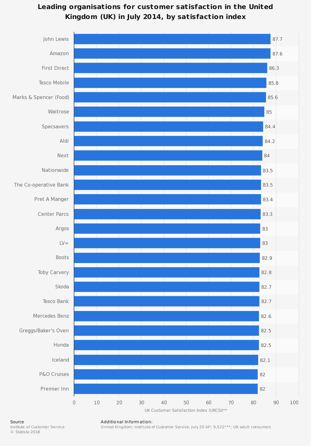Statistic: Leading organisations for customer satisfaction in the United Kingdom (UK) in July 2014, by satisfaction index | Statista