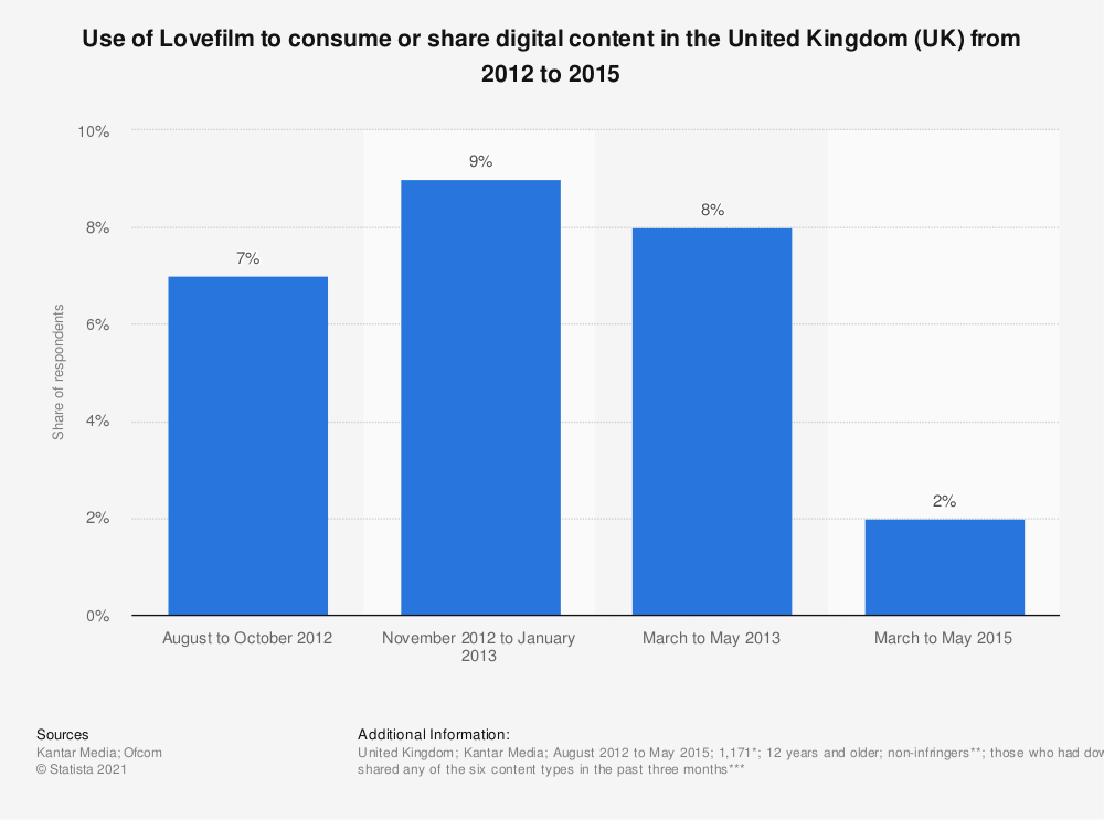 Statistic: Use of Lovefilm to consume or share digital content in the United Kingdom (UK) from 2012 to 2015 | Statista
