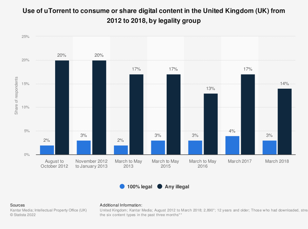 Statistic: Use of uTorrent to consume or share digital content in the United Kingdom (UK) from 2012 to 2018, by legality group | Statista