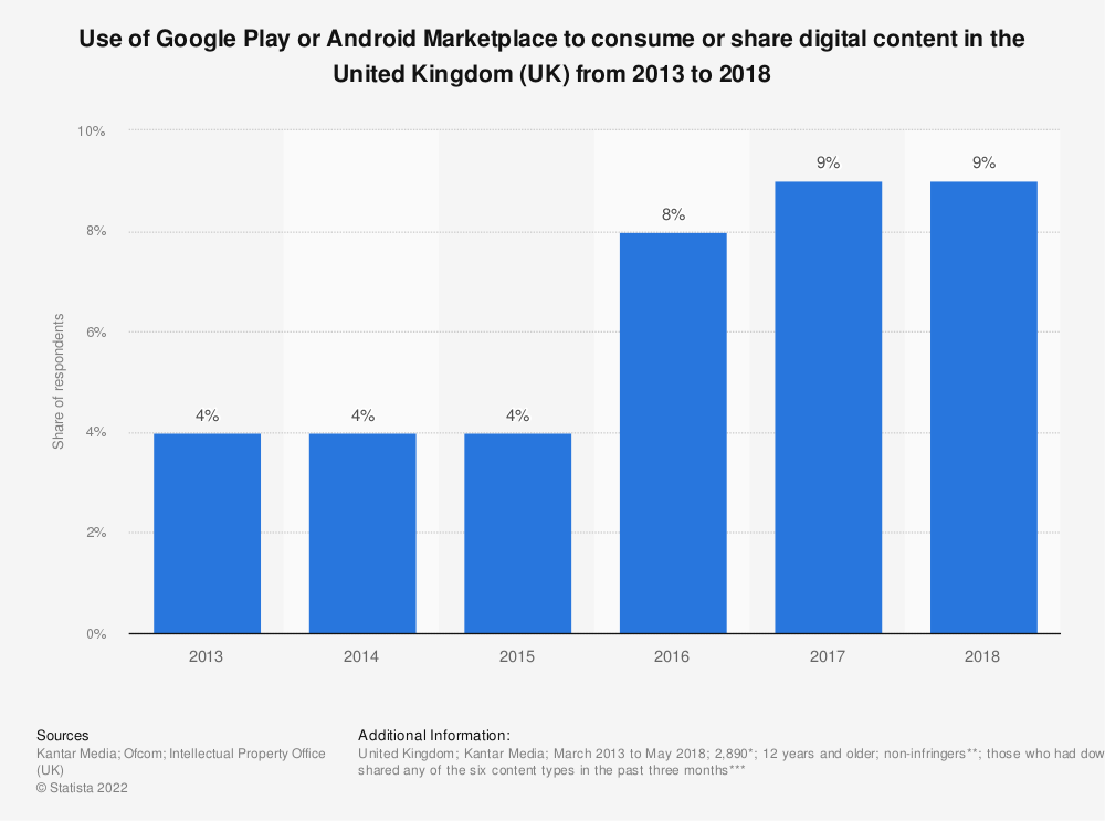 Statistic: Use of Google Play or Android Marketplace to consume or share digital content in the United Kingdom (UK) from 2013 to 2018 | Statista