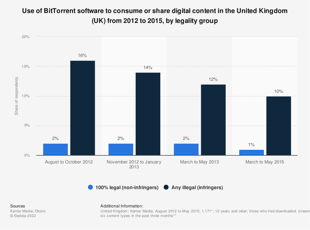 Statistic: Use of BitTorrent software to consume or share digital content in the United Kingdom (UK) from 2012 to 2015, by legality group | Statista