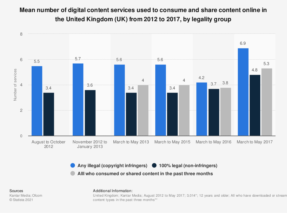 Statistic: Mean number of digital content services used to consume and share content online in the United Kingdom (UK) from 2012 to 2017, by legality group | Statista
