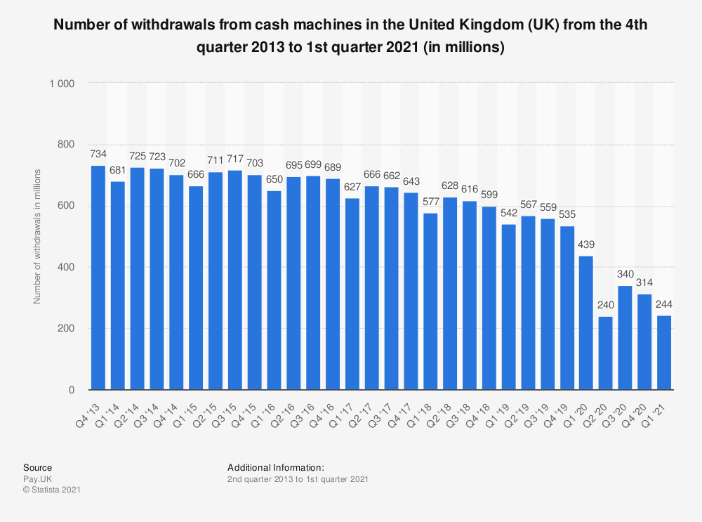 Statistic: Number of withdrawals from cash machines in the United Kingdom (UK) from the 4th quarter 2013 to 1st quarter 2020 (in millions) | Statista