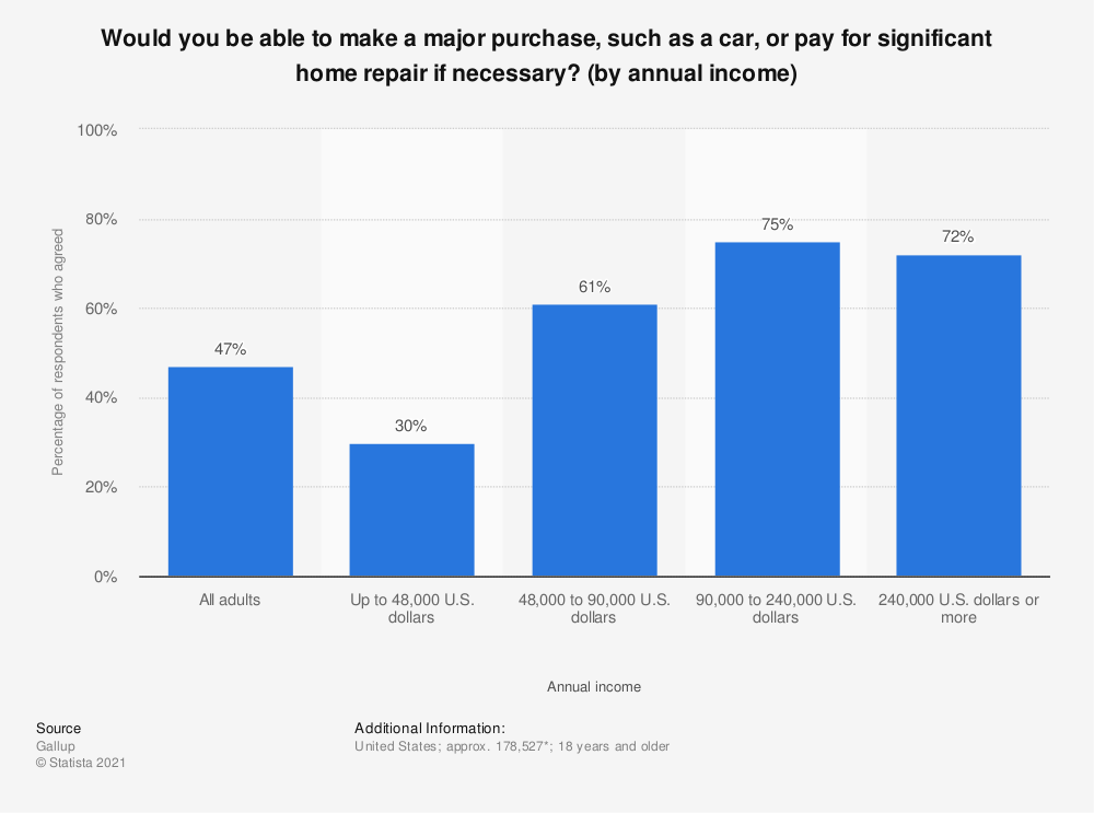 Statistic: Would you be able to make a major purchase, such as a car, or pay for significant home repair if necessary? (by annual income) | Statista