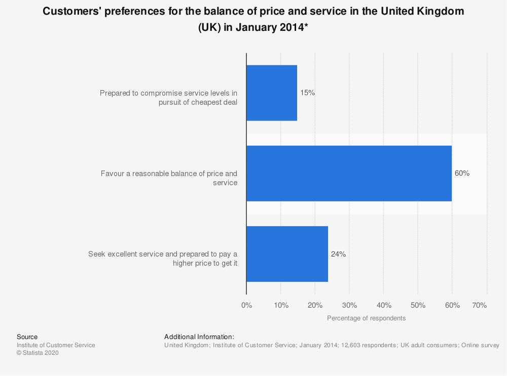 Statistic: Customers' preferences for the balance of price and service in the United Kingdom (UK) in January 2014* | Statista