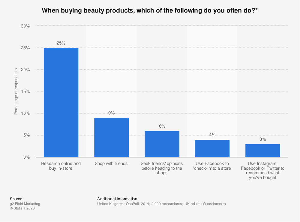Statistic: When buying beauty products, which of the following do you often do?* | Statista