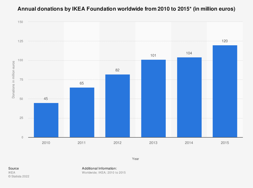Statistic: Annual donations by IKEA Foundation worldwide from 2010 to 2015* (in million euros) | Statista