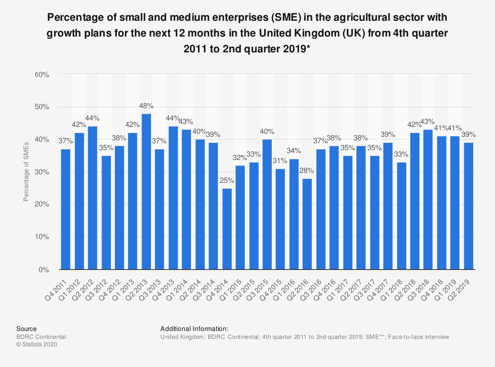 Statistic: Percentage of small and medium enterprises (SME) in the agricultural sector with growth plans for the next 12 months in the United Kingdom (UK) from 4th quarter 2011 to 2nd quarter 2019* | Statista