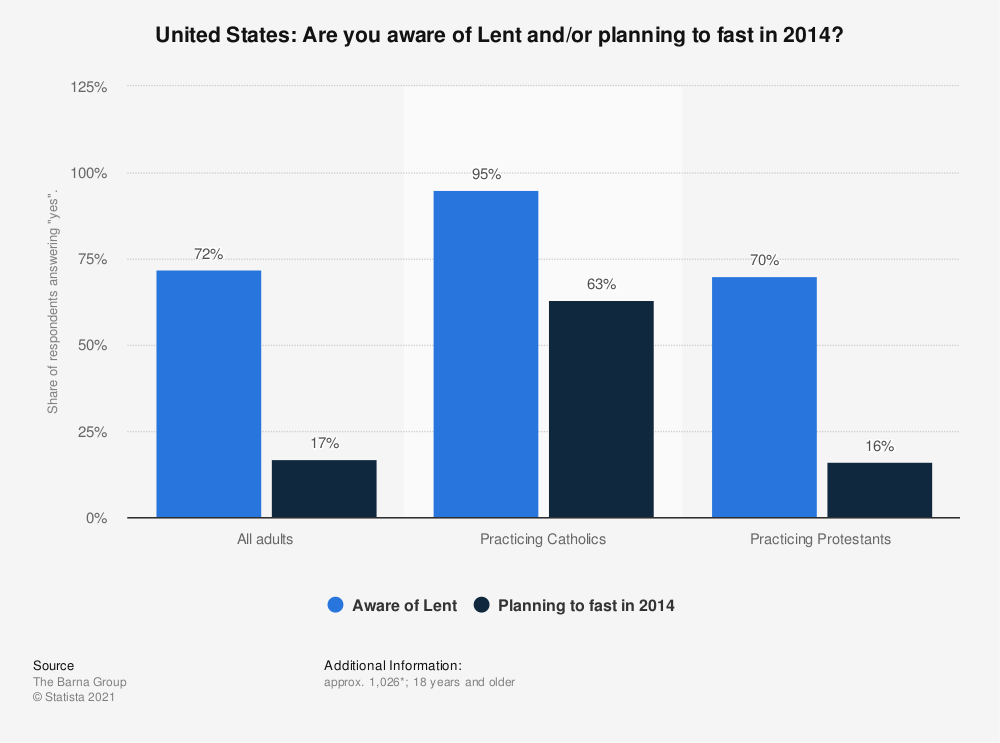 Statistic: United States: Are you aware of Lent and/or planning to fast in 2014? | Statista