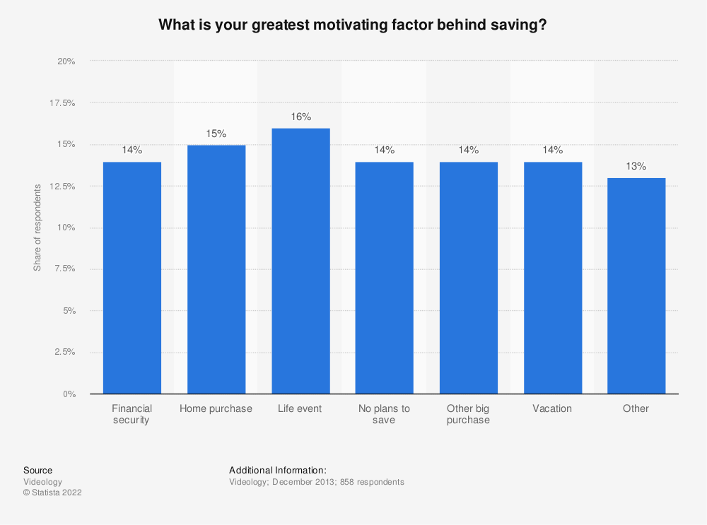 Statistic: What is your greatest motivating factor behind saving? | Statista