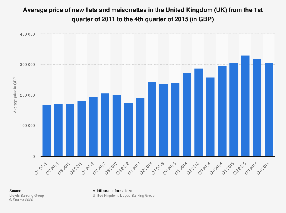 Statistic: Average price of new flats and maisonettes in the United Kingdom (UK)  from the 1st quarter of 2011 to the 4th quarter of 2015 (in GBP) | Statista