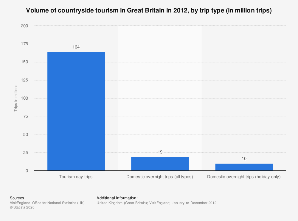 Statistic: Volume of countryside tourism in Great Britain in 2012, by trip type (in million trips) | Statista