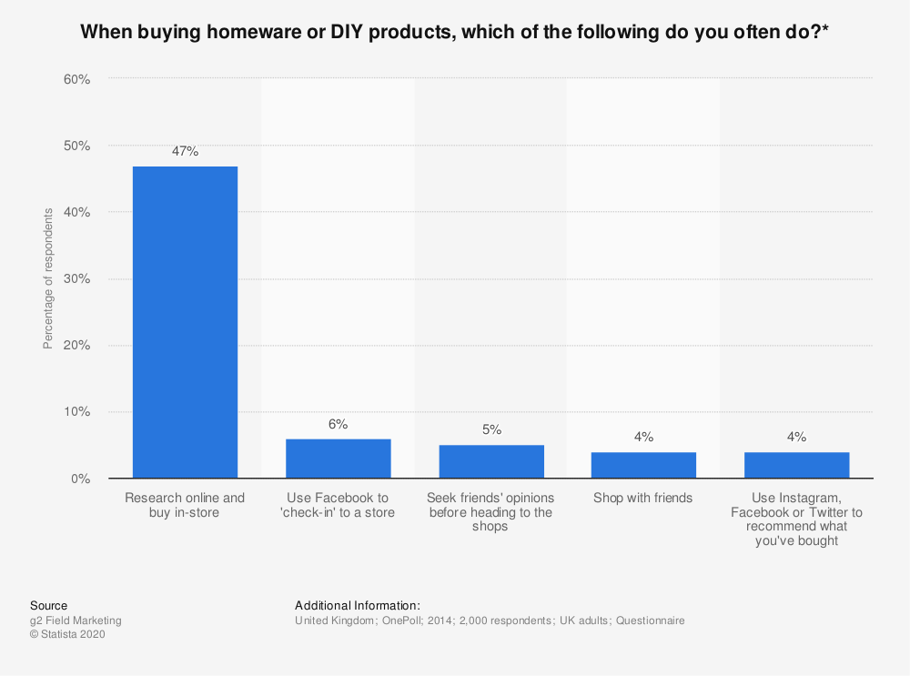 Statistic: When buying homeware or DIY products, which of the following do you often do?* | Statista