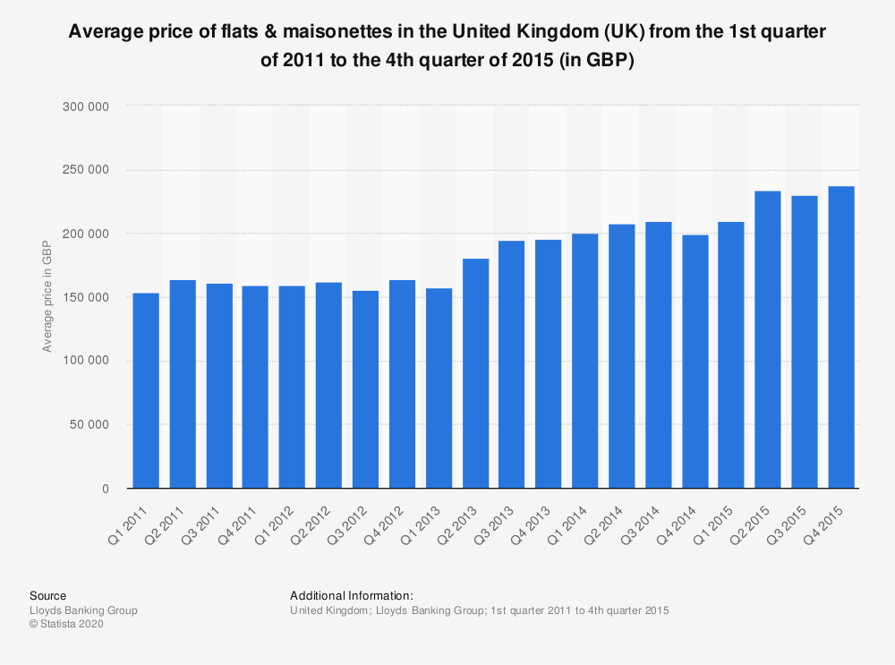 Statistic: Average price of flats & maisonettes in the United Kingdom (UK)  from the 1st quarter of 2011 to the 4th quarter of 2015 (in GBP) | Statista