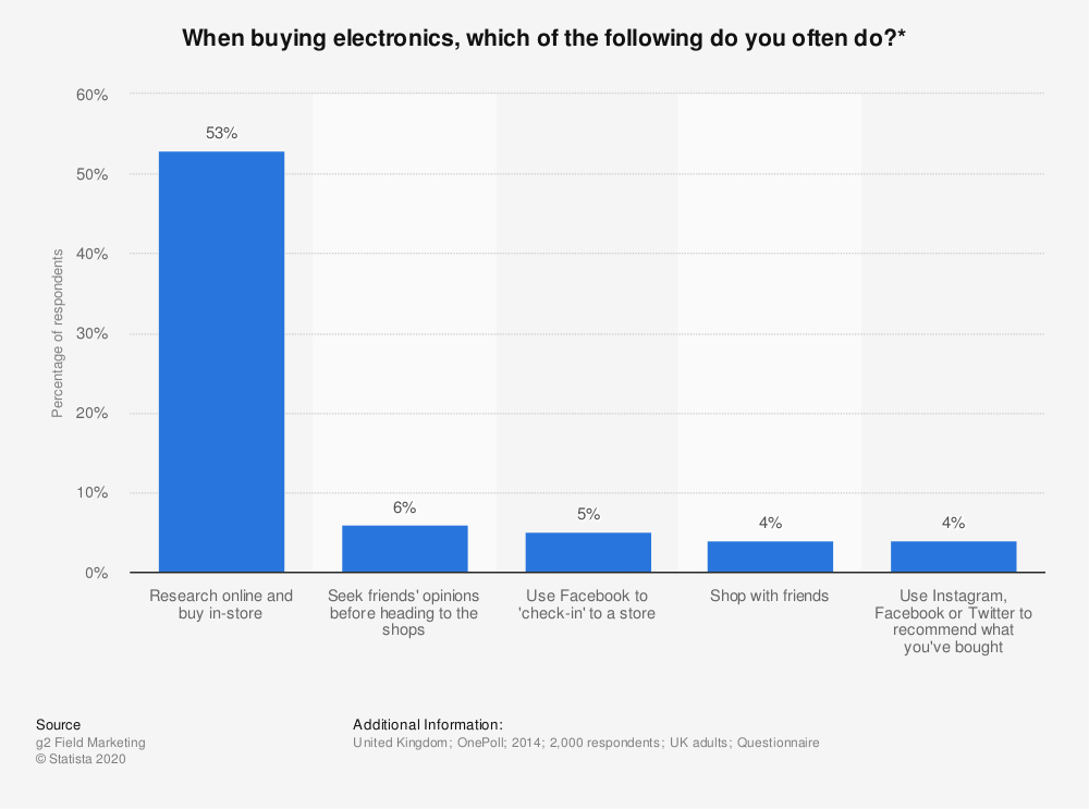 Statistic: When buying electronics, which of the following do you often do?* | Statista