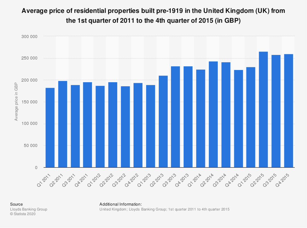 Statistic: Average price of residential properties built pre-1919 in the United Kingdom (UK) from the 1st quarter of 2011 to the 4th quarter of 2015 (in GBP) | Statista