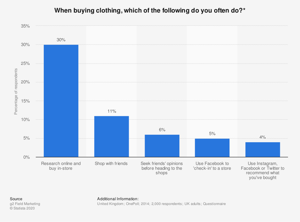 Statistic: When buying clothing, which of the following do you often do?* | Statista