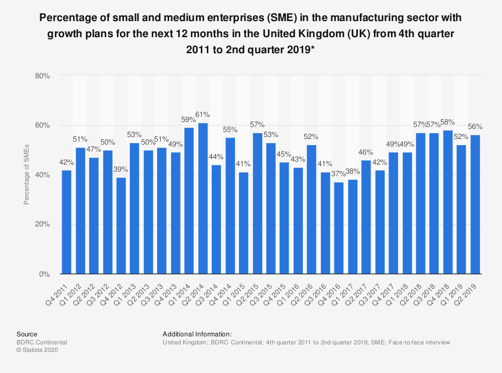 Statistic: Percentage of small and medium enterprises (SME) in the manufacturing sector with growth plans for the next 12 months in the United Kingdom (UK) from 4th quarter 2011 to 2nd quarter 2019* | Statista