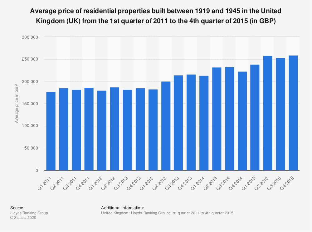 Statistic: Average price of residential properties built between 1919 and 1945 in the United Kingdom (UK)  from the 1st quarter of 2011 to the 4th quarter of 2015 (in GBP) | Statista