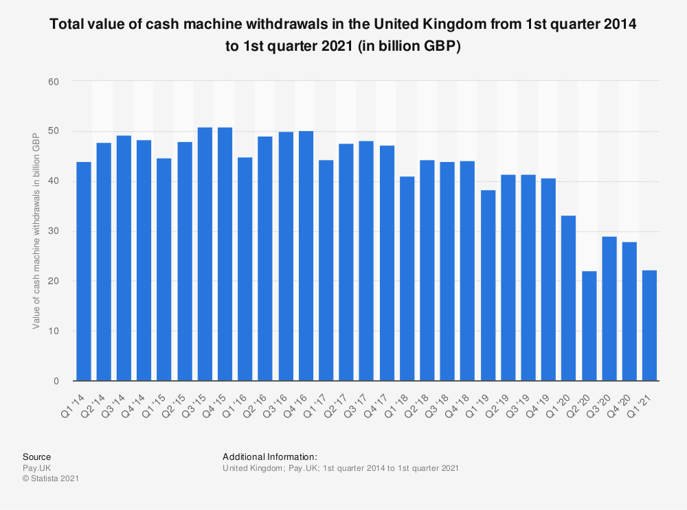 Statistic: Total value of cash machine withdrawals in the United Kingdom from 1st quarter 2014 to 1st quarter 2019 (in billion GBP) | Statista