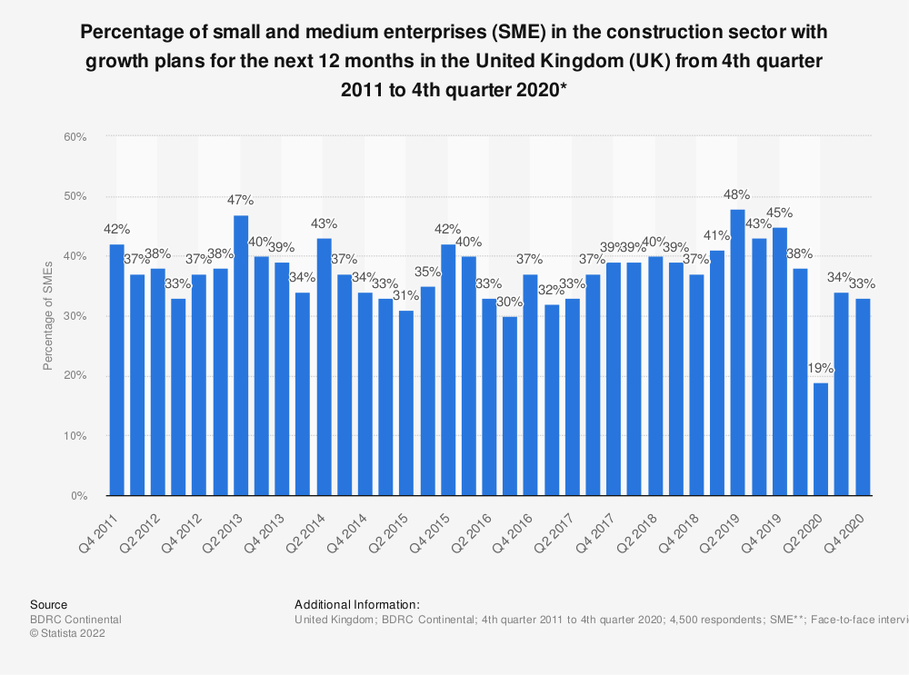 Statistic: Percentage of small and medium enterprises (SME) in the construction sector with growth plans for the next 12 months in the United Kingdom (UK) from 4th quarter 2011 to 2nd quarter 2019* | Statista