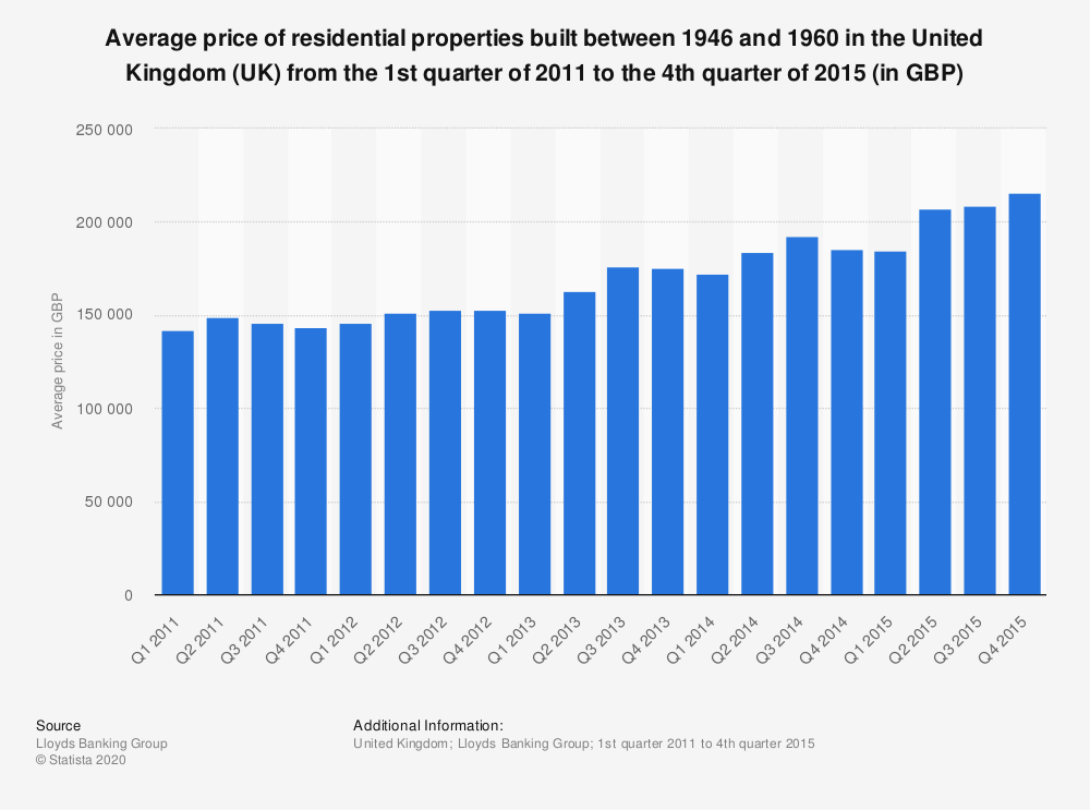 Statistic: Average price of residential properties built between 1946 and 1960 in the United Kingdom (UK)  from the 1st quarter of 2011 to the 4th quarter of 2015 (in GBP) | Statista