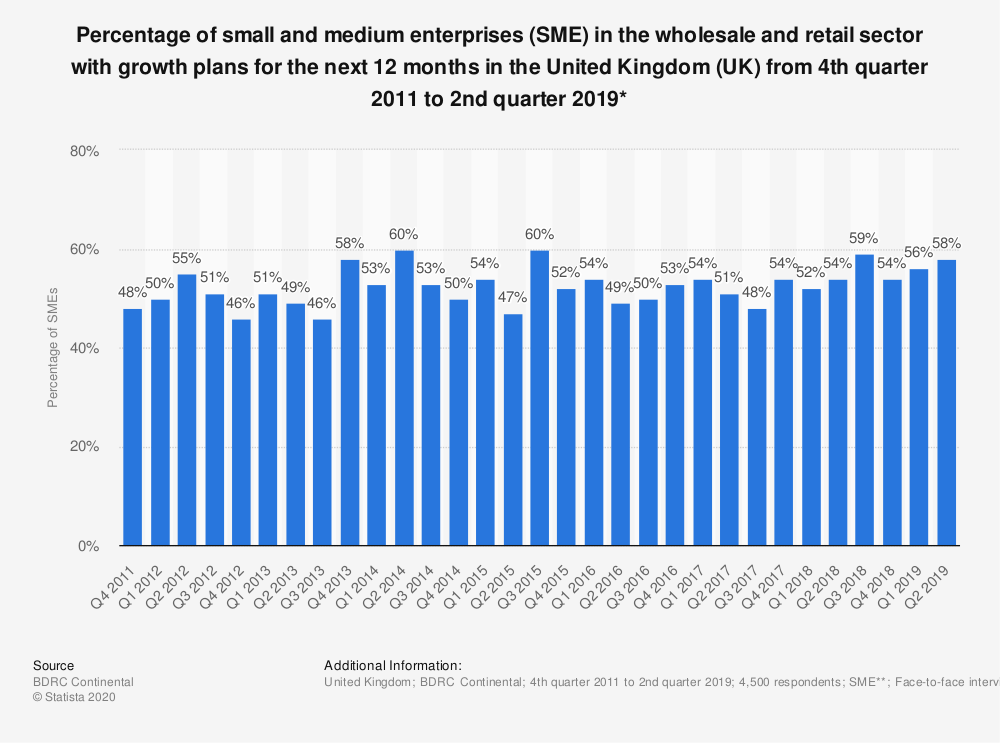 Statistic: Percentage of small and medium enterprises (SME) in the wholesale and retail sector with growth plans for the next 12 months in the United Kingdom (UK) from 4th quarter 2011 to 2nd quarter 2019* | Statista