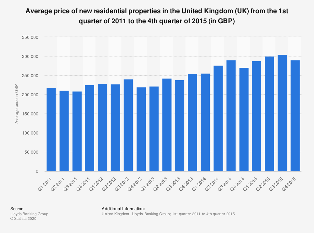 Statistic: Average price of new residential properties in the United Kingdom (UK)  from the 1st quarter of 2011 to the 4th quarter of 2015 (in GBP) | Statista
