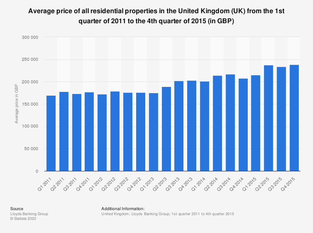 Statistic: Average price of all residential properties in the United Kingdom (UK) from the 1st quarter of 2011 to the 4th quarter of 2015 (in GBP) | Statista