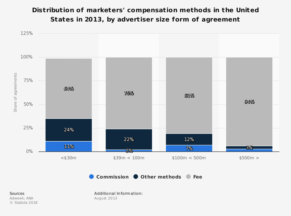 Statistic: Distribution of marketers' compensation methods in the United States in 2013, by advertiser size form of agreement | Statista